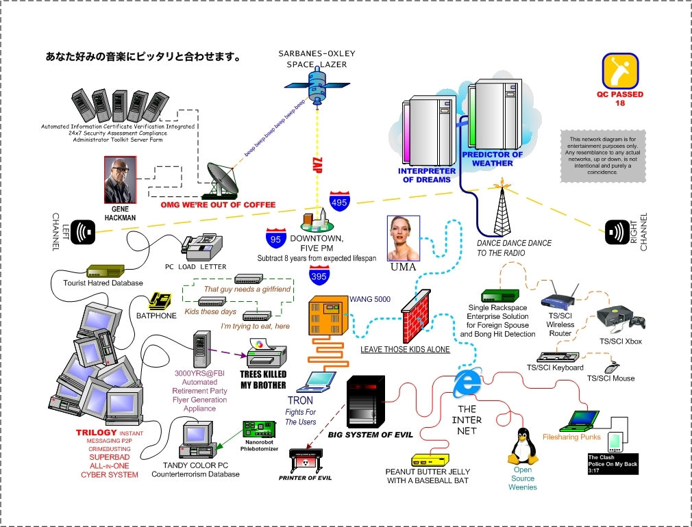 Network Security Diagram Bringing you only the best in security